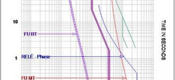 Estudo de curto circuito e seletividade