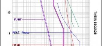 Parametrização de relés